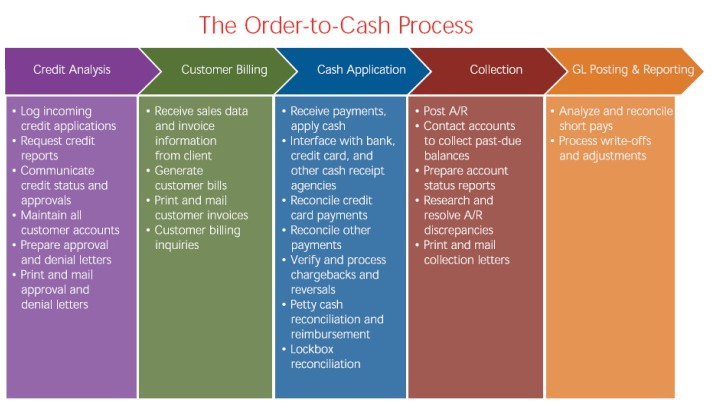 order-to-cash-cycle-5-728